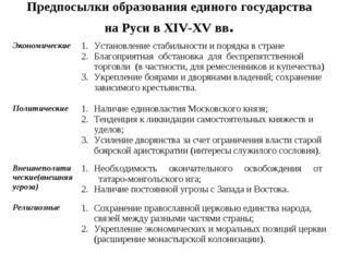 Предпосылки образования единого государства на Руси в XIV-XV вв. Экономически