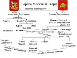 Борьба Москвы и Твери Ярослав Всеволодович Александр Ярославович Ярослав Ярос