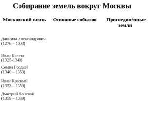 Собирание земель вокруг Москвы Московский князь Основные события Присоединё