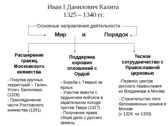 Иван I Данилович Калита 1325 – 1340 гг. Основные направления деятельности Мир...