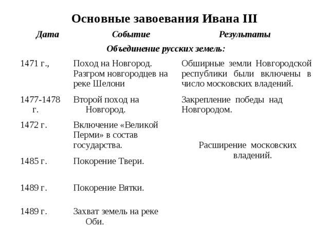 Основные завоевания Ивана III Дата Событие Результаты Объединение русских зе...