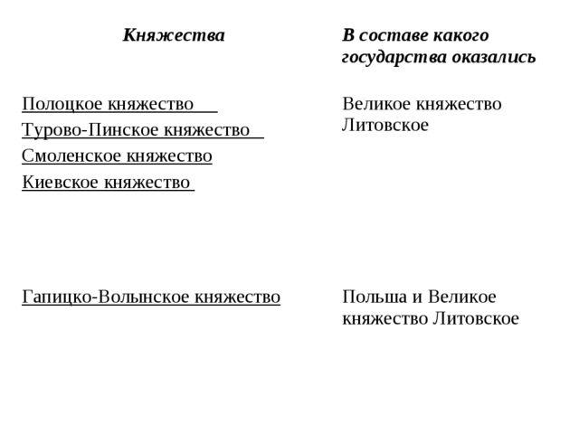 Княжества В составе какого государства оказались Полоцкое княжество Турово-П...