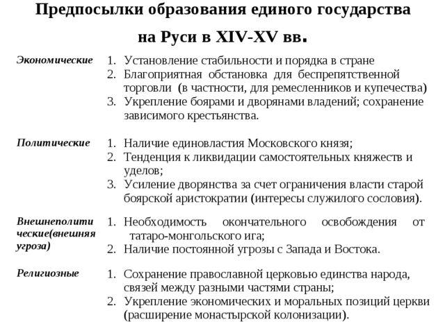 Предпосылки образования единого государства на Руси в XIV-XV вв. Экономически...