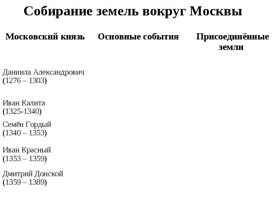 Собирание земель вокруг Москвы Московский князь Основные события Присоединё...