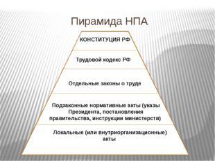 Пирамида НПА КОНСТИТУЦИЯ РФ Трудовой кодекс РФ Отдельные законы о труде Подза