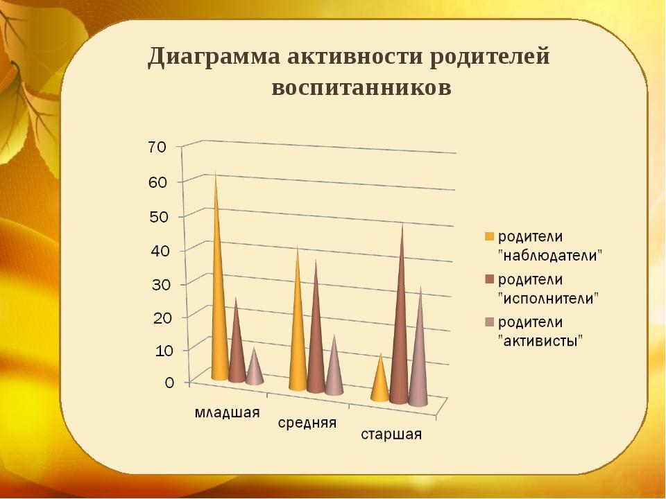 Диаграмма активности родителей воспитанников