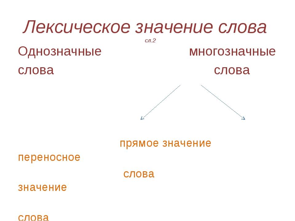 Лексическое значение слова сл.2 Однозначные многозначные слова слова прямое з...