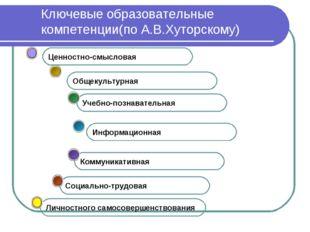 Ключевые образовательные компетенции(по А.В.Хуторскому) Социально-трудовая Ко