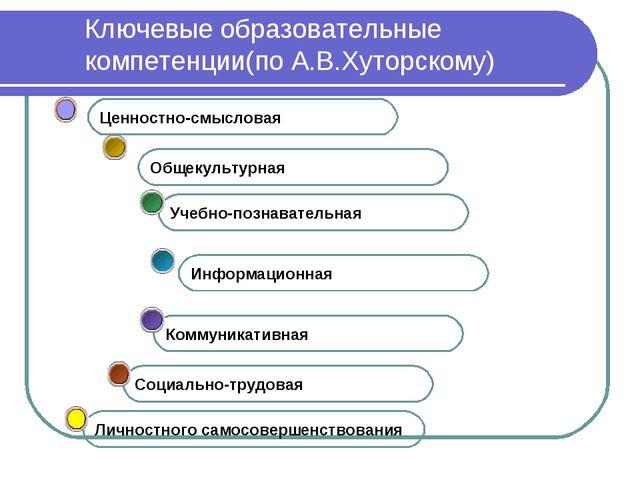 Ключевые образовательные компетенции(по А.В.Хуторскому) Социально-трудовая Ко...