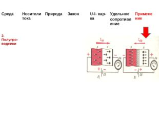 СредаНосители токаПриродаЗакон U-I- хар-каУдельное сопротивлениеПримене