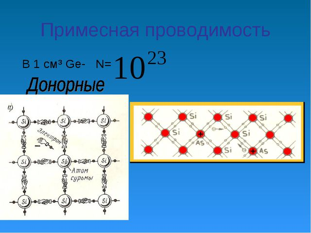Примесная проводимость В 1 см³ Ge- N=