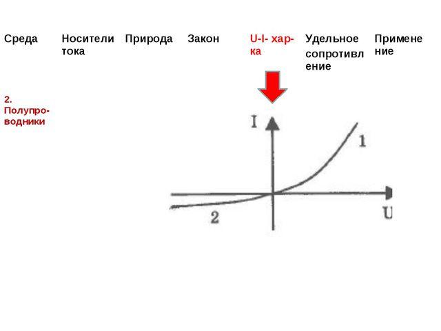 СредаНосители токаПриродаЗакон U-I- хар-каУдельное сопротивлениеПримене...