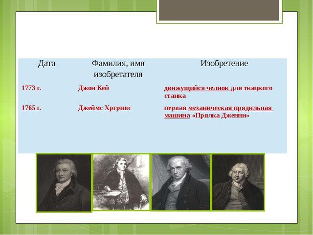 Дата Фамилия, имяизобретателя Изобретение 1773 г. Джон Кей движущийся челнок...