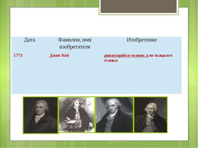Дата Фамилия, имяизобретателя Изобретение 1773 Джон Кей движущийся челнокдля...