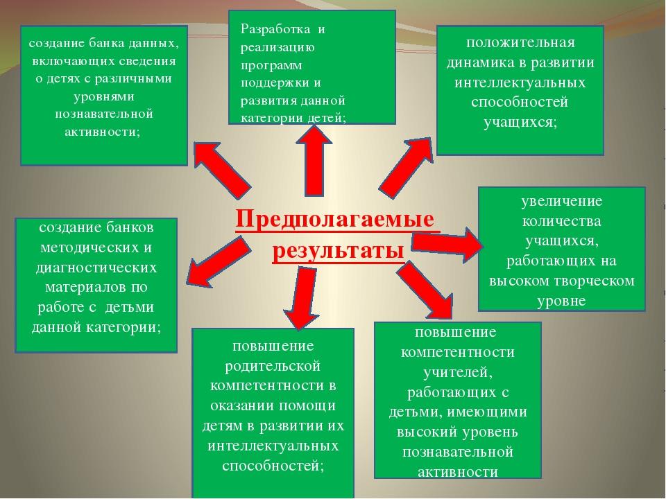 Предполагаемые результаты  положительная динамика в развитии интеллектуальн...