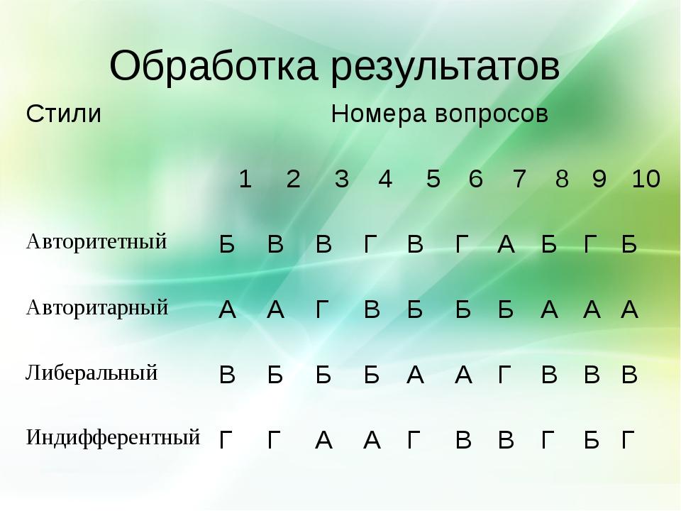 Обработка результатов СтилиНомера вопросов 12345678910 Авторитетн...