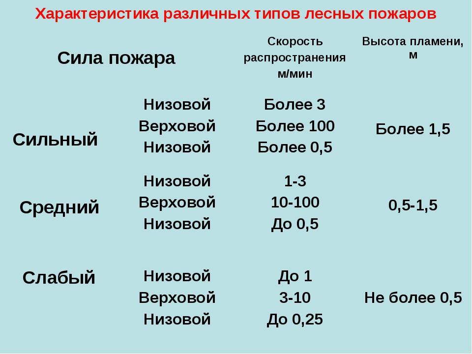 Характеристика различных типов лесных пожаров Сила пожара Сильный Скорость р...