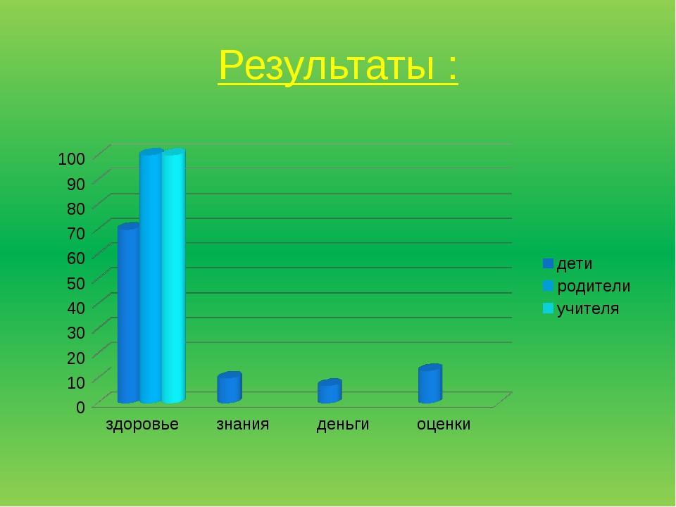 Результаты :