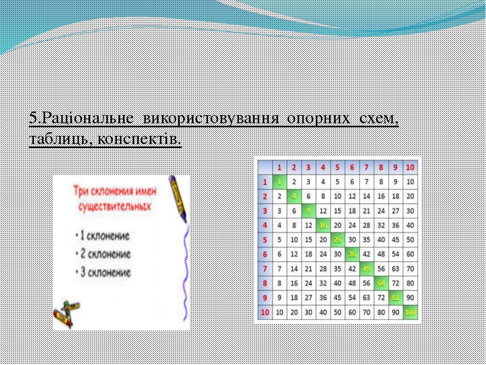 5.Раціональне використовування опорних схем, таблиць, конспектів.