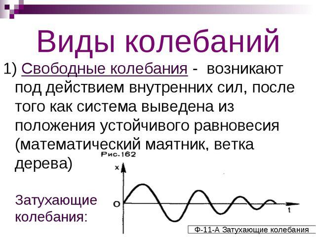 Виды колебаний 1) Свободные колебания - возникают под действием внутренних си...