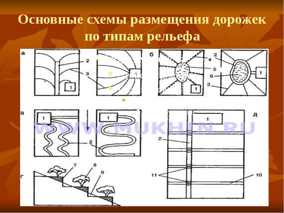 Основные схемы размещения дорожек по типам рельефа