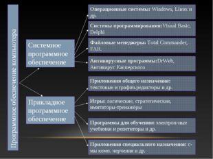 Программное обеспечение компьютера Прикладное программное обеспечение Системн