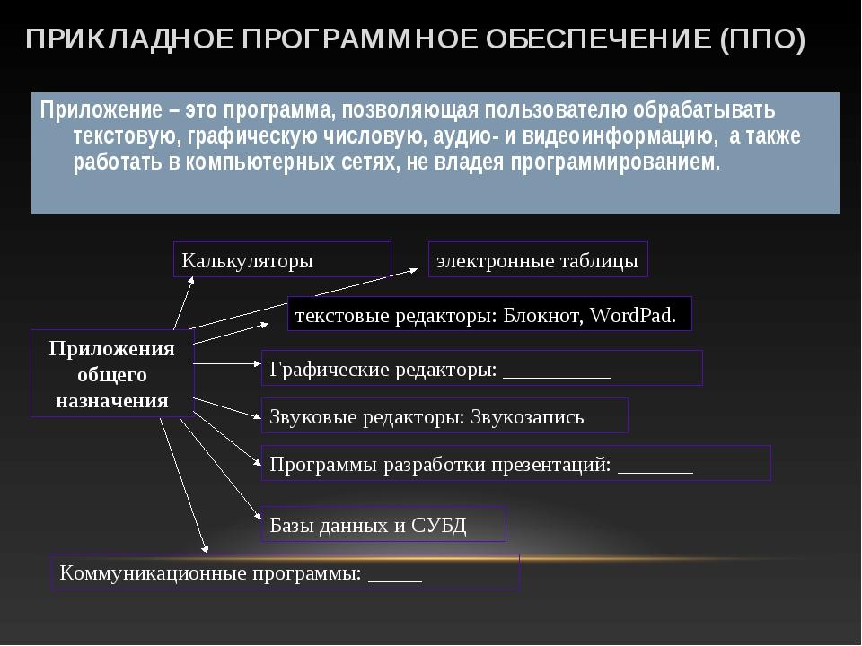 ПРИКЛАДНОЕ ПРОГРАММНОЕ ОБЕСПЕЧЕНИЕ (ППО) Приложение – это программа, позволяю...