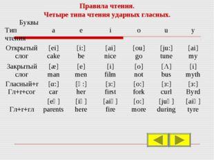 Правила чтения. Четыре типа чтения ударных гласных. Буквы Тип чтения a e i