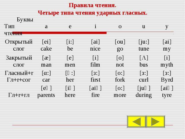 Правила чтения. Четыре типа чтения ударных гласных. Буквы Тип чтения a e i...