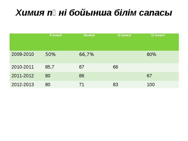 Химия пәні бойынша білім сапасы 8 сынып 9сынып 10 сынып 11 сынып 2009-2010 50...