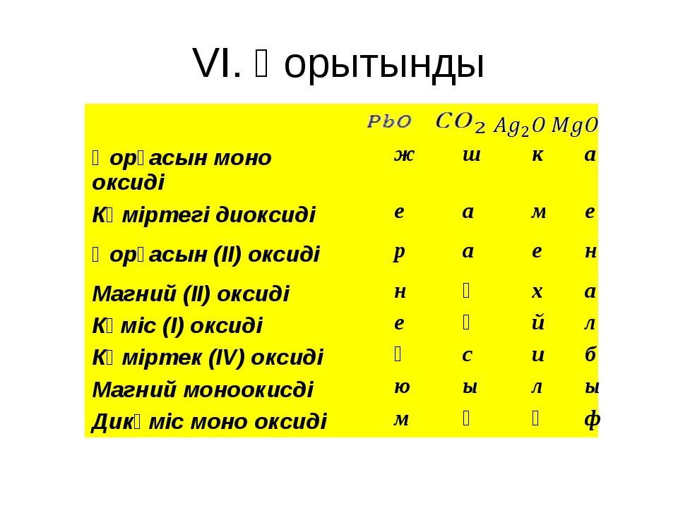 VI. Қорытынды Қорғасын моно оксиді ж ш к а Көміртегі диоксиді е а м е Қорғасы...