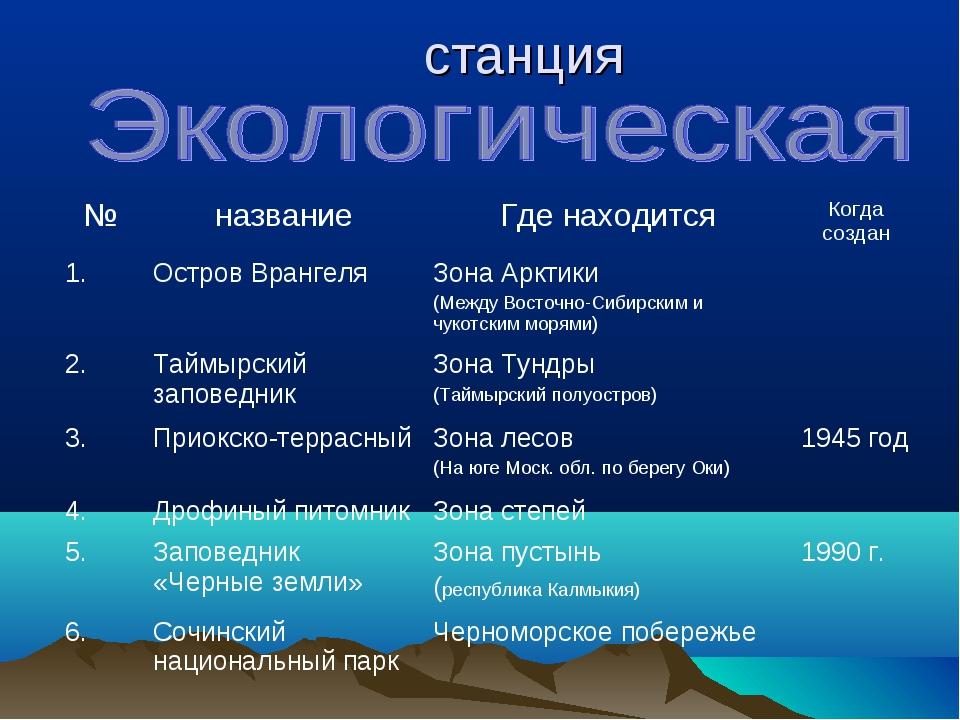 станция №названиеГде находитсяКогда создан 1.Остров ВрангеляЗона Арктики...
