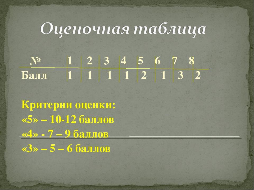 № 1 2 3 4 5 6 7 8 Балл 1 1 1 1 2 1 3 2 Критерии оценки: «5» – 10-12 баллов «...