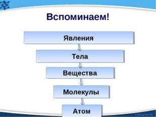 Вспоминаем! Явления Тела Вещества Молекулы Атом ProPowerPoint.Ru