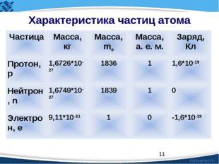 * Характеристика частиц атома ЧастицаМасса, кгМасса, meМасса, а. е. м.Зар