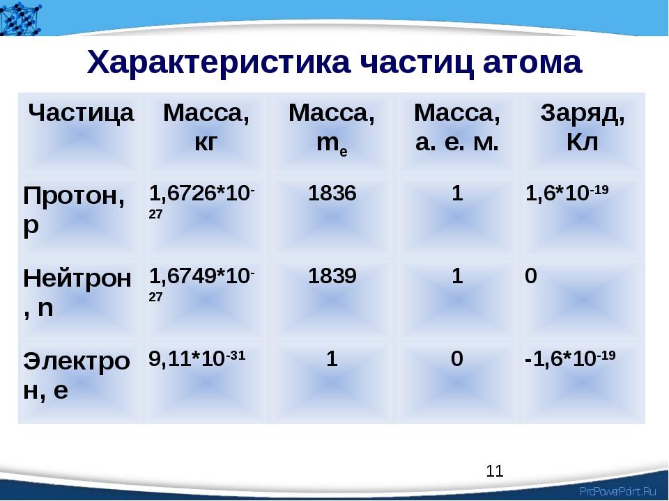 * Характеристика частиц атома ЧастицаМасса, кгМасса, meМасса, а. е. м.Зар...