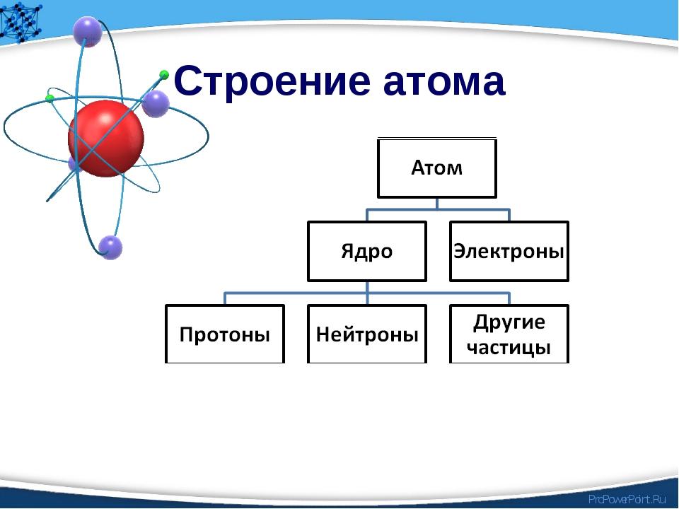Строение атома ProPowerPoint.Ru