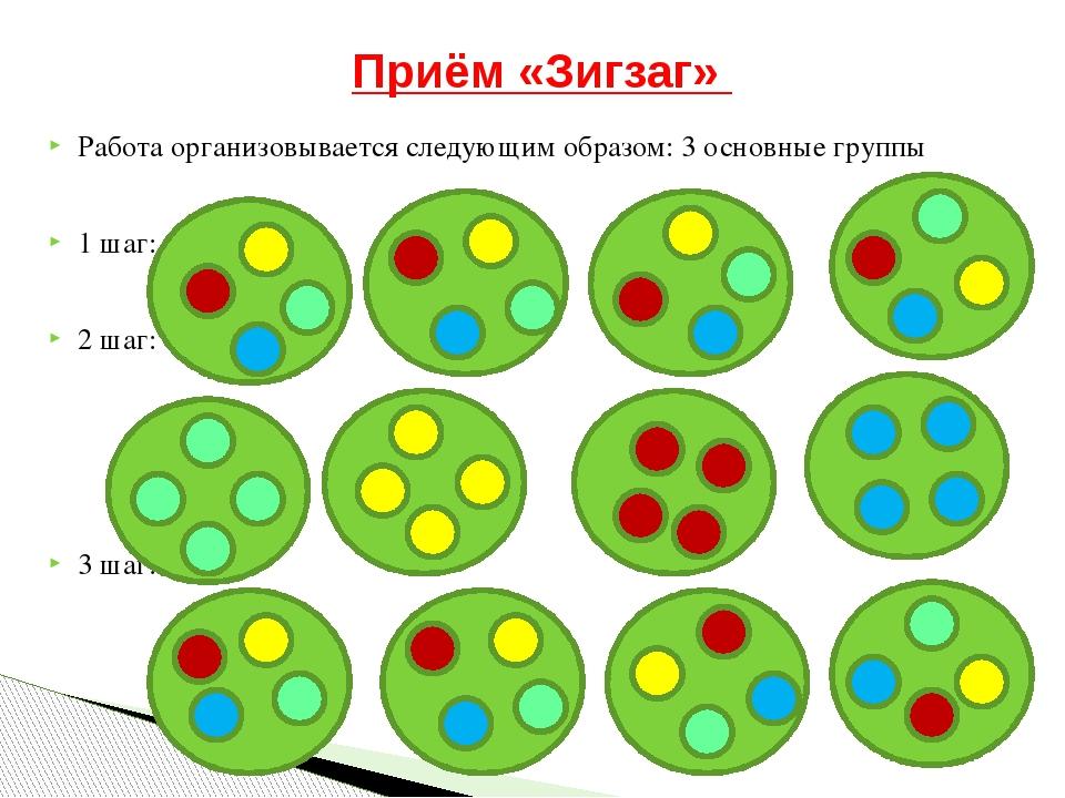Приём «Зигзаг» Работа организовывается следующим образом: 3 основные группы...