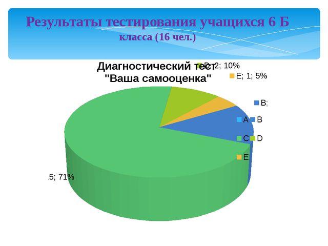 Результаты тестирования учащихся 6 Б класса (16 чел.)