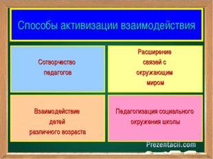 Способы активизации взаимодействия Сотворчество педагогов Расширение связей с