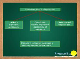 Совместная работа со специалистами Учебная и внеурочная деятельность Снятие и