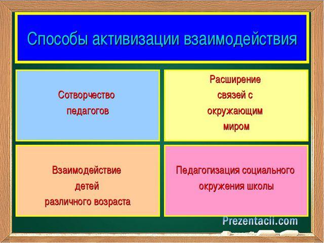 Способы активизации взаимодействия Сотворчество педагогов Расширение связей с...