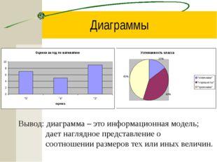 Диаграммы Вывод: диаграмма – это информационная модель; дает наглядное предст