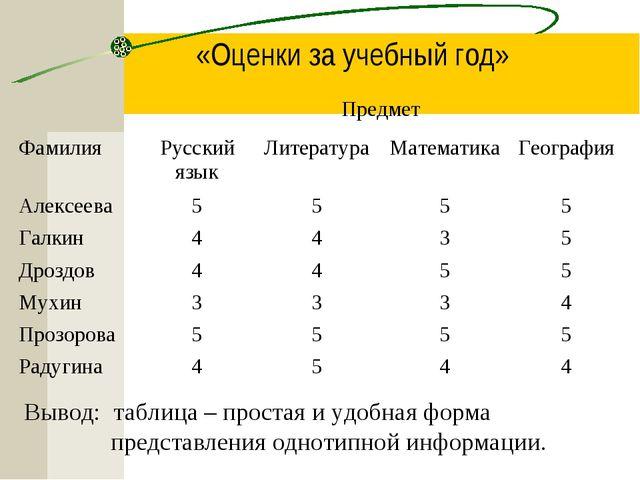 «Оценки за учебный год» Вывод: таблица – простая и удобная форма представлени...