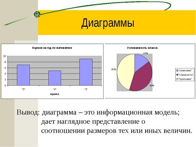 Диаграммы Вывод: диаграмма – это информационная модель; дает наглядное предст...