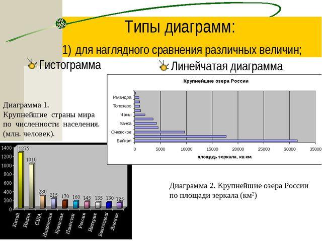 Типы диаграмм: 1) для наглядного сравнения различных величин; Гистограмма Лин...
