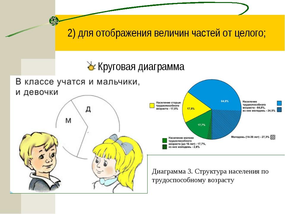 2) для отображения величин частей от целого; Круговая диаграмма Диаграмма 3....