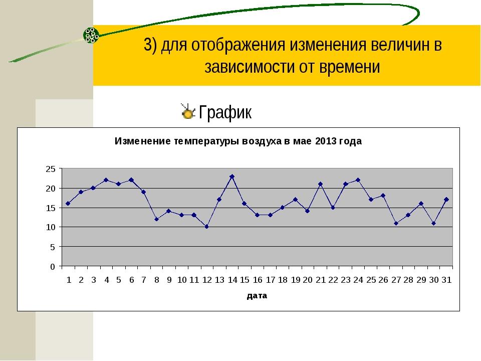 3) для отображения изменения величин в зависимости от времени График