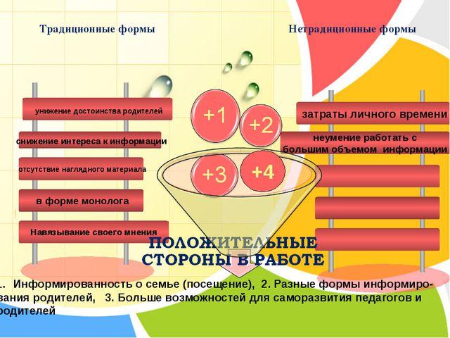 Традиционные формы Нетрадиционные формы +4 Информированность о семье (посещен...