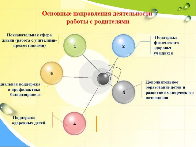 Основные направления деятельности работы с родителями Поддержка физического з...